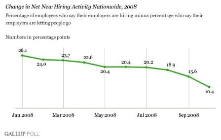 gallup-empleo-2008-11-101