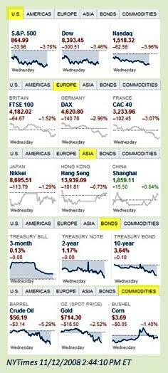 markets-2008-11-12-1447