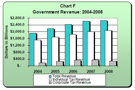 gov-revenue-2004-2008