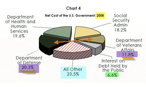 net-cost-of-gov-paulson-2009-2