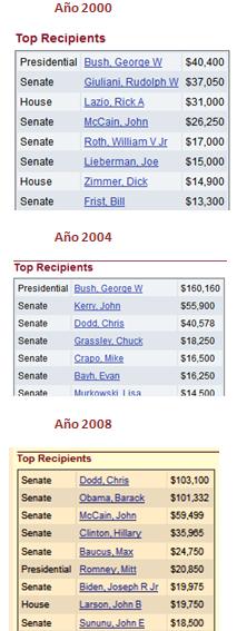 aig-donaciones-2000-2008