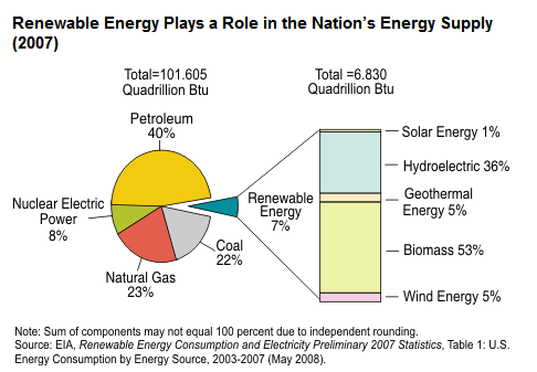 energy-2007