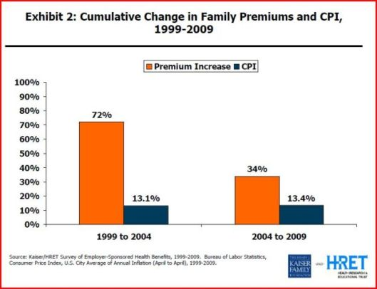 change-in-premiums