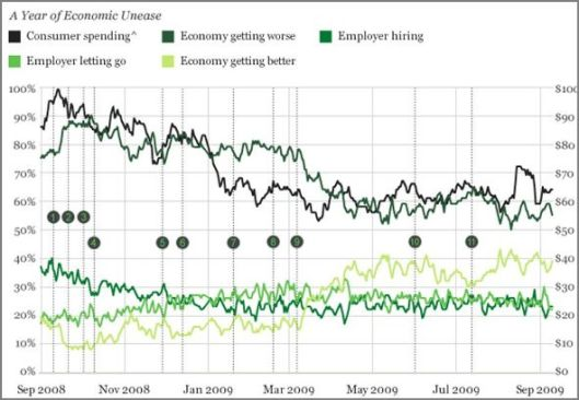 economic-sept-2009-gallup